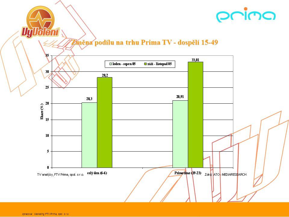 Změna podílu na trhu Prima TV - dospělí 15-49