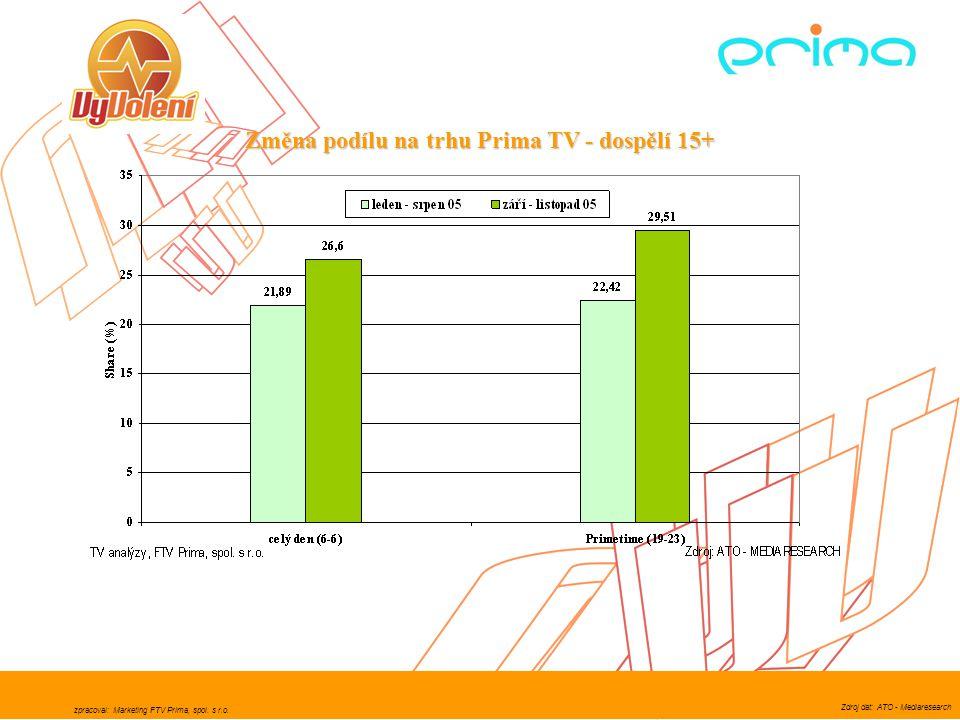 Změna podílu na trhu Prima TV - dospělí 15+