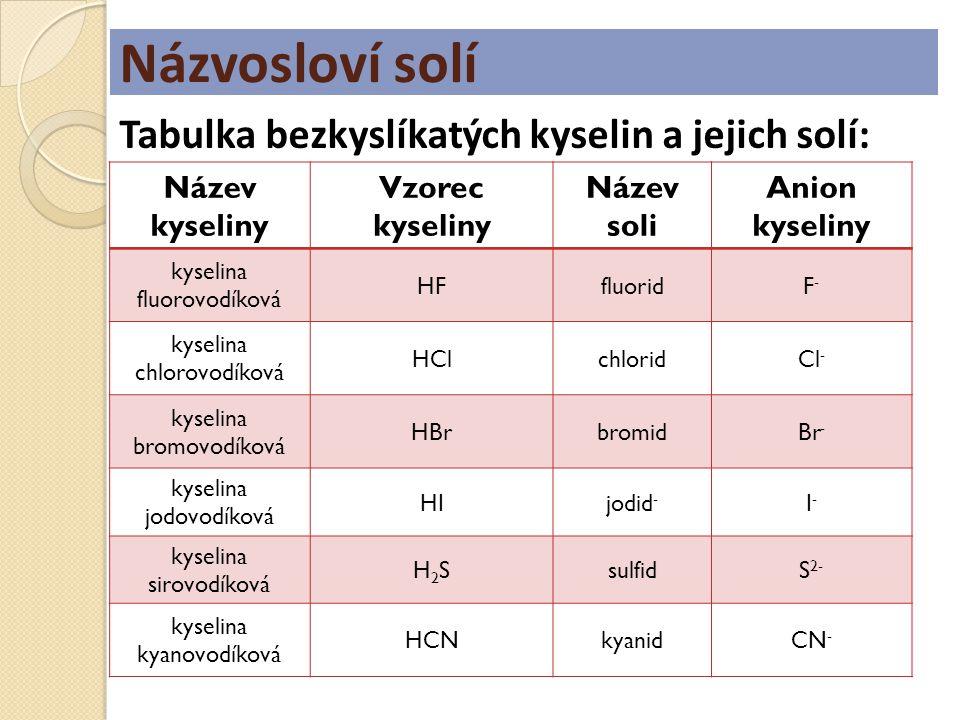 Názvosloví solí Tabulka bezkyslíkatých kyselin a jejich solí: