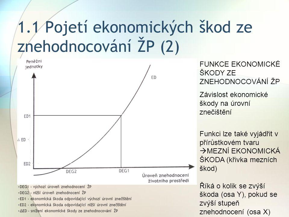 1.1 Pojetí ekonomických škod ze znehodnocování ŽP (2)