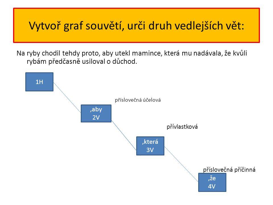 Vytvoř graf souvětí, urči druh vedlejších vět: