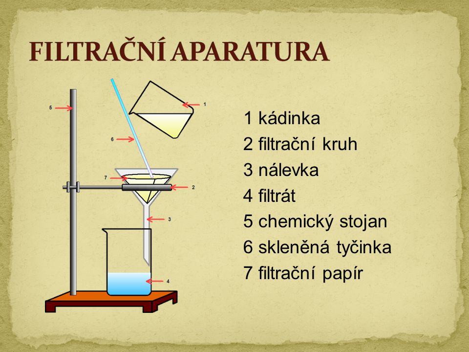 FILTRAČNÍ APARATURA 1 kádinka 2 filtrační kruh 3 nálevka 4 filtrát 5 chemický stojan 6 skleněná tyčinka 7 filtrační papír