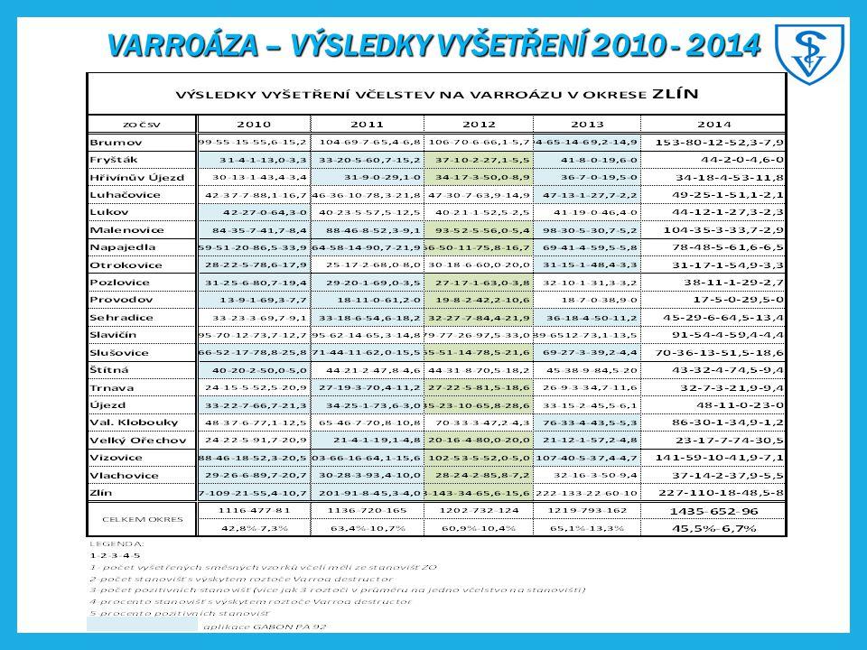 VARROÁZA – VÝSLEDKY VYŠETŘENÍ 2010 - 2014