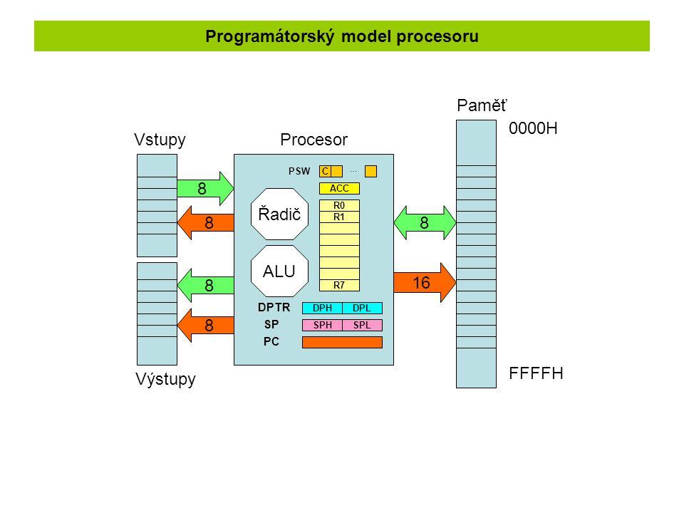 Programátorský model procesoru