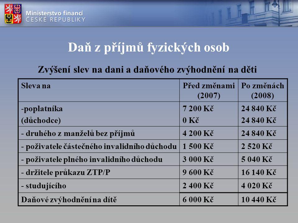 Daň z příjmů fyzických osob