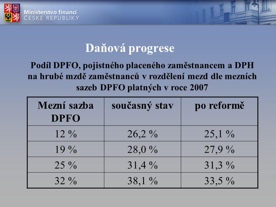 Daňová progrese Mezní sazba DPFO současný stav po reformě 12 % 26,2 %