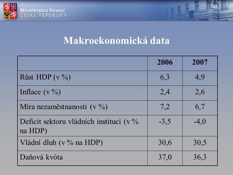Makroekonomická data 2006 2007 Růst HDP (v %) 6,3 4,9 Inflace (v %)