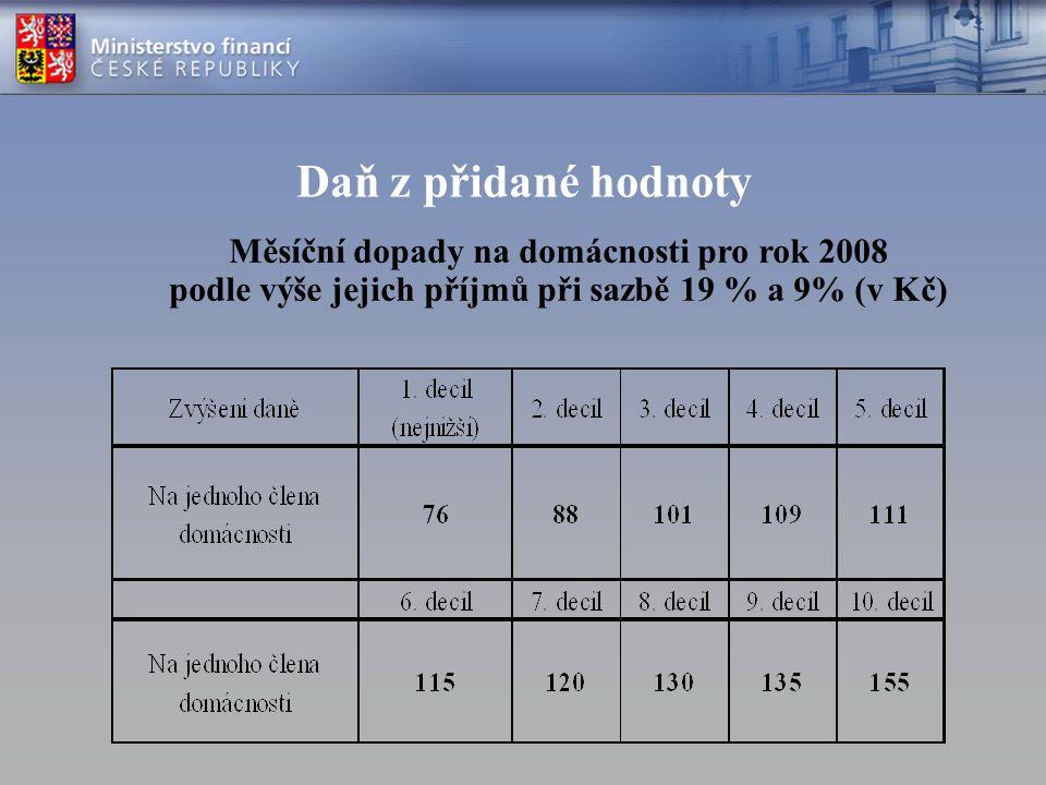 Daň z přidané hodnoty Měsíční dopady na domácnosti pro rok 2008 podle výše jejich příjmů při sazbě 19 % a 9% (v Kč)