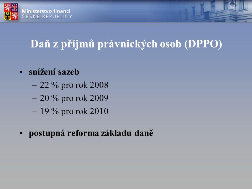Daň z příjmů právnických osob (DPPO)