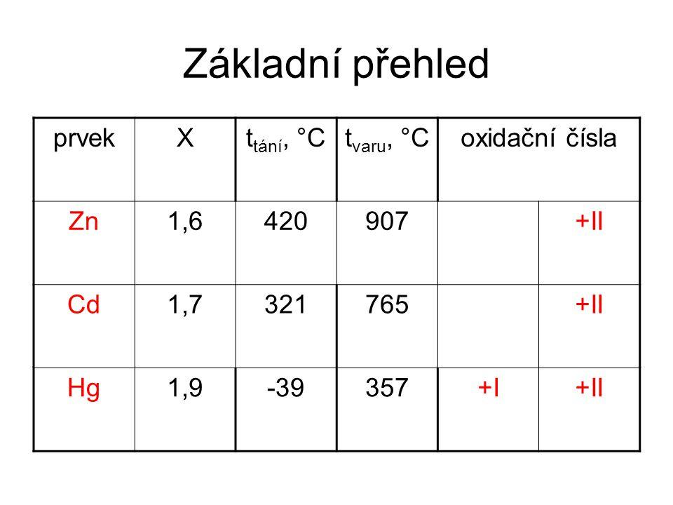 Základní přehled prvek X ttání, °C tvaru, °C oxidační čísla Zn 1,6 420