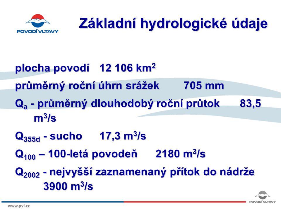 Základní hydrologické údaje