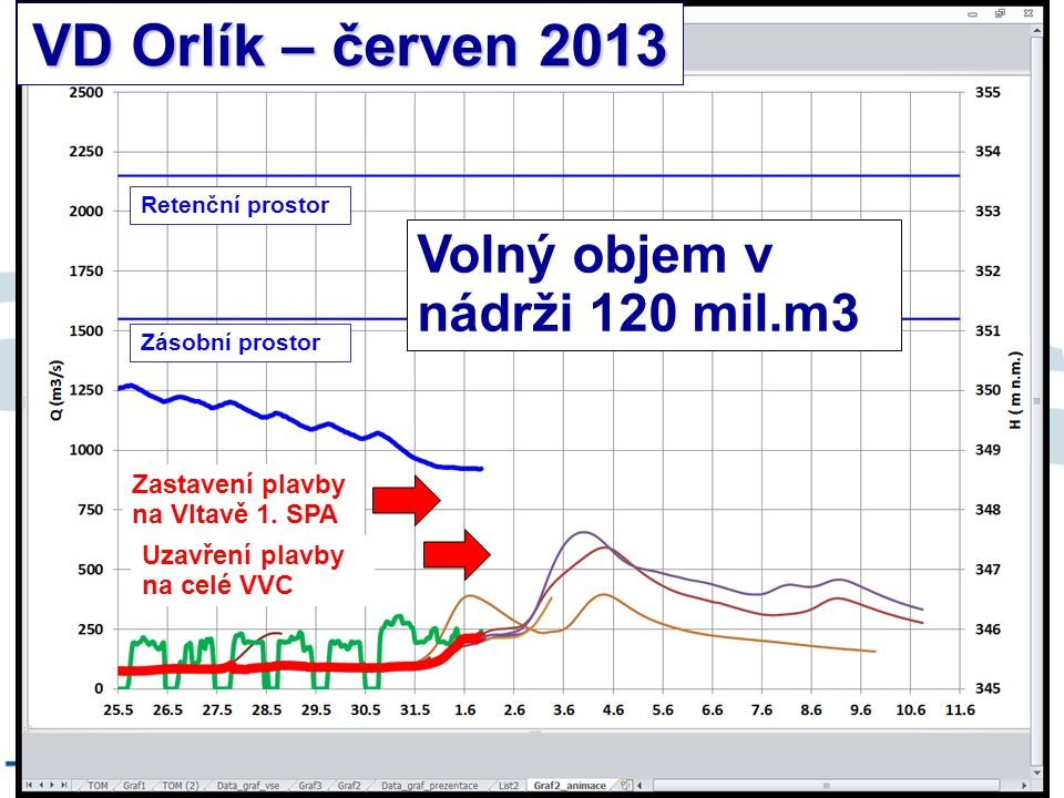 VD Orlík – červen 2013 Volný objem v nádrži 120 mil.m3