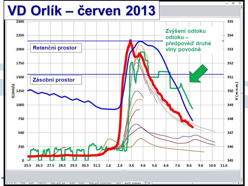 VD Orlík – červen 2013 8/9/12 Zvýšení odtoku odtoku –