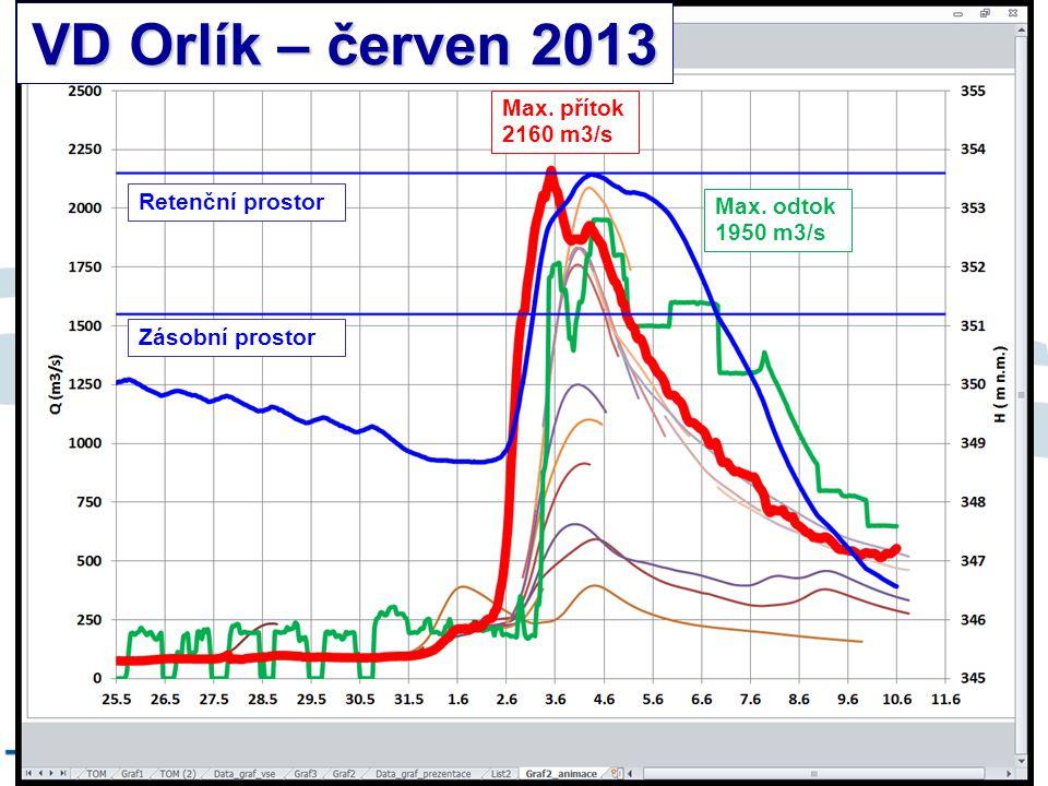 VD Orlík – červen 2013 8/9/12 Max. přítok 2160 m3/s Retenční prostor