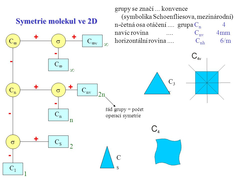 Symetrie molekul ve 2D + - grupy se značí ... konvence