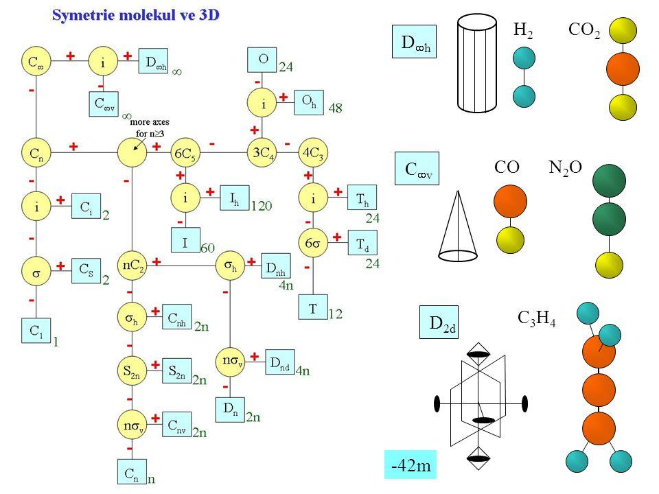Dh H2 CO2 Cv CO N2O D2d C3H4 -42m