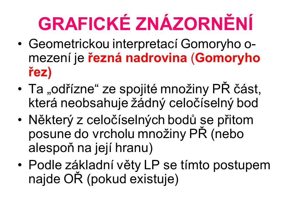 GRAFICKÉ ZNÁZORNĚNÍ Geometrickou interpretací Gomoryho o-mezení je řezná nadrovina (Gomoryho řez)