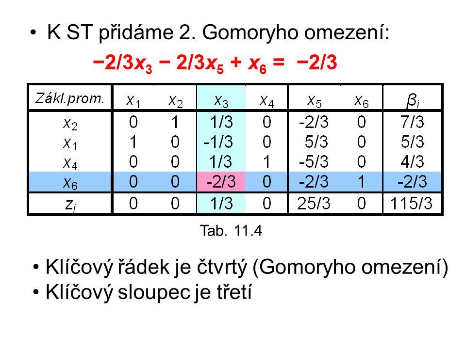 K ST přidáme 2. Gomoryho omezení: −2/3x3 − 2/3x5 + x6 = −2/3