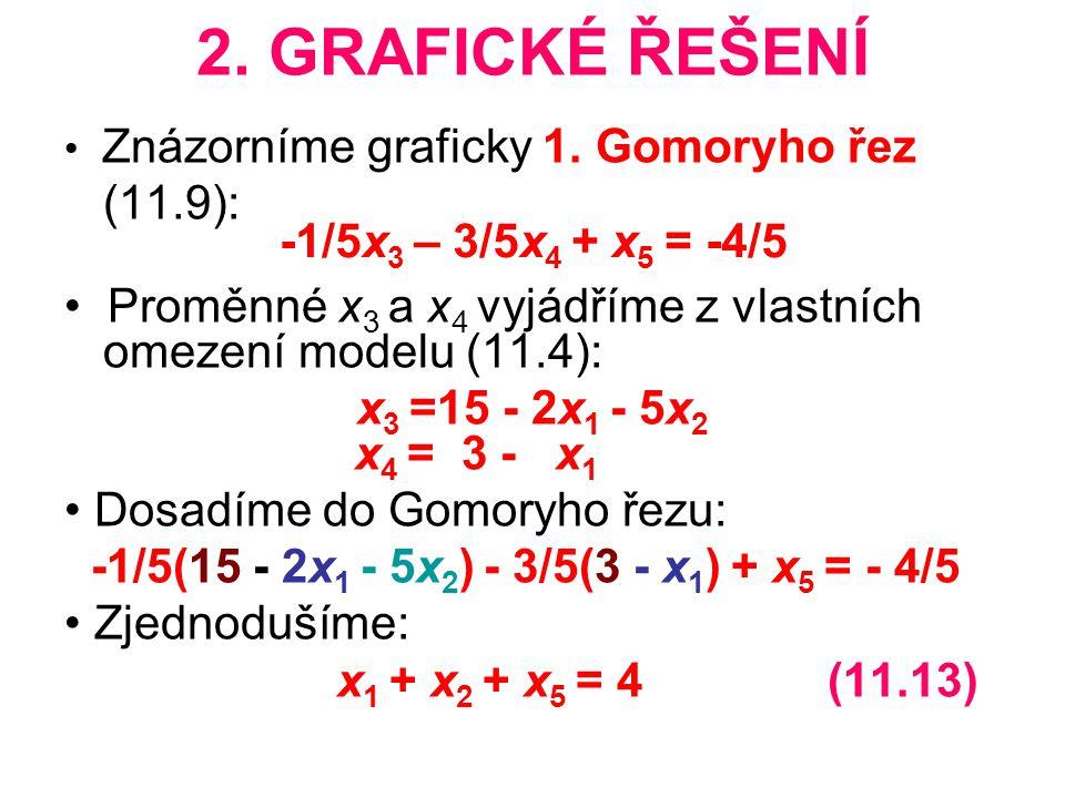 2. GRAFICKÉ ŘEŠENÍ (11.9): • Proměnné x3 a x4 vyjádříme z vlastních