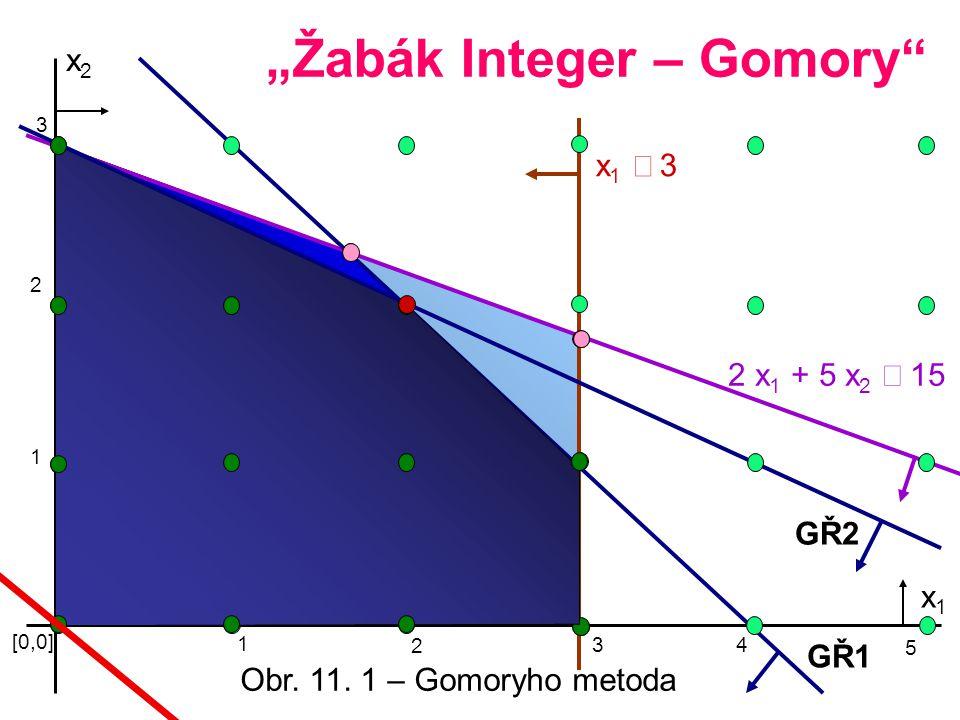 """Žabák Integer – Gomory"