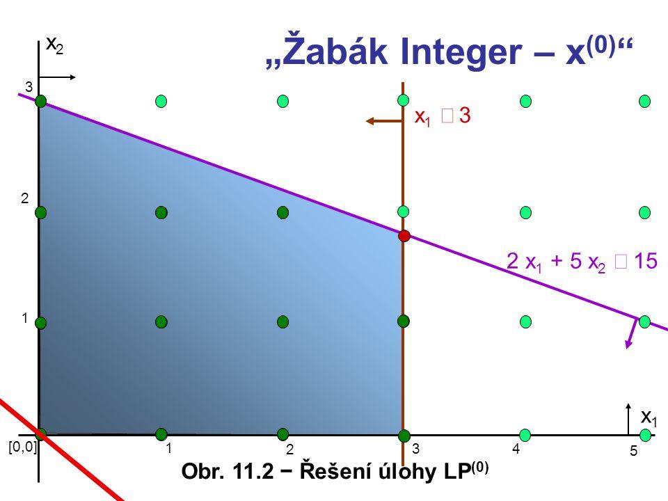 """""""Žabák Integer – x(0) x2 x1 £ 3 2 x1 + 5 x2 £ 15 x1"""