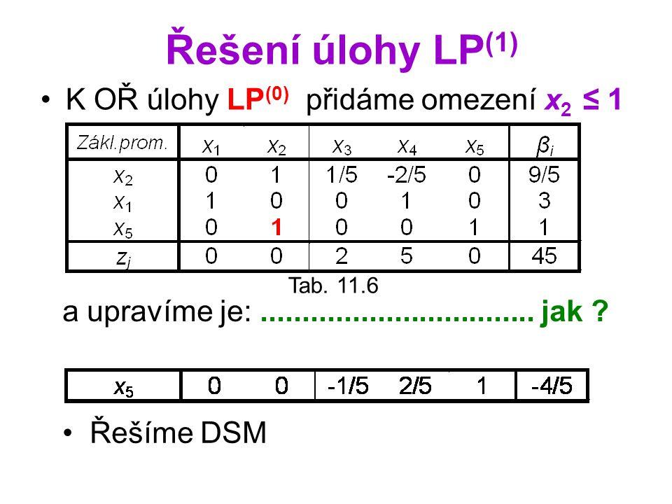 Řešení úlohy LP(1) K OŘ úlohy LP(0) přidáme omezení x2 ≤ 1