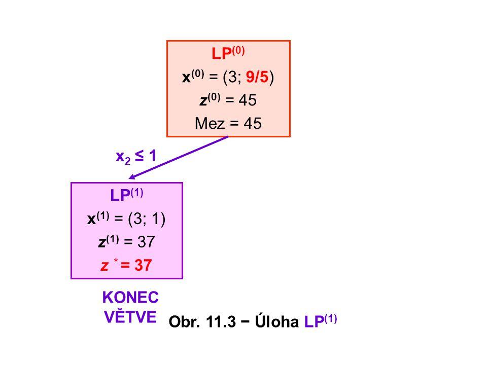 LP(0) x(0) = (3; 9/5) z(0) = 45. Mez = 45. x2 ≤ 1. LP(1) x(1) = (3; 1) z(1) = 37. z * = 37. KONEC VĚTVE.