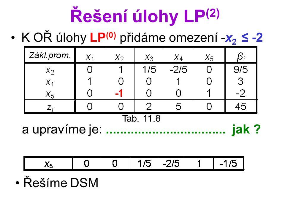 Řešení úlohy LP(2) K OŘ úlohy LP(0) přidáme omezení -x2 ≤ -2