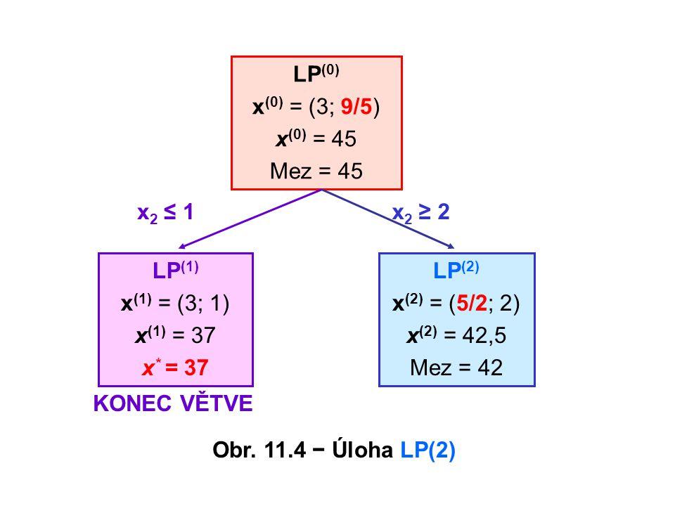 LP(0) x(0) = (3; 9/5) x(0) = 45. Mez = 45. x2 ≤ 1. x2 ≥ 2. LP(1) x(1) = (3; 1) x(1) = 37. x* = 37.