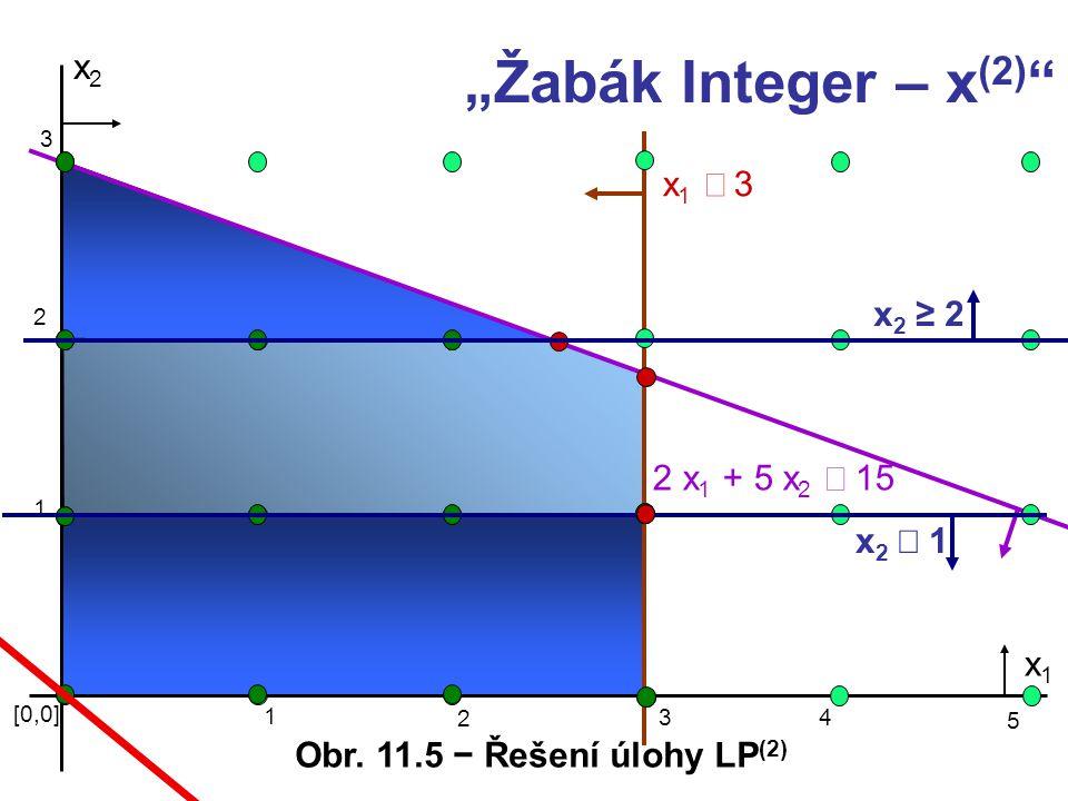 """""""Žabák Integer – x(2) x2 x1 £ 3 x2 ≥ 2 2 x1 + 5 x2 £ 15 x2 £ 1 x1"""