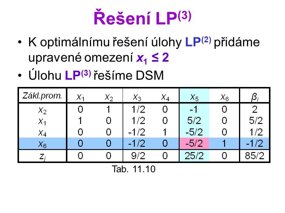 Řešení LP(3) K optimálnímu řešení úlohy LP(2) přidáme upravené omezení x1 ≤ 2. Úlohu LP(3) řešíme DSM.