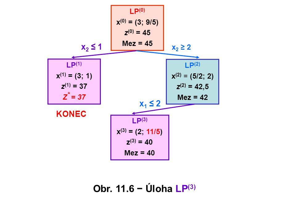 Obr. 11.6 − Úloha LP(3) x2 ≤ 1 x1 ≤ 2 KONEC LP(0) x(0) = (3; 9/5)