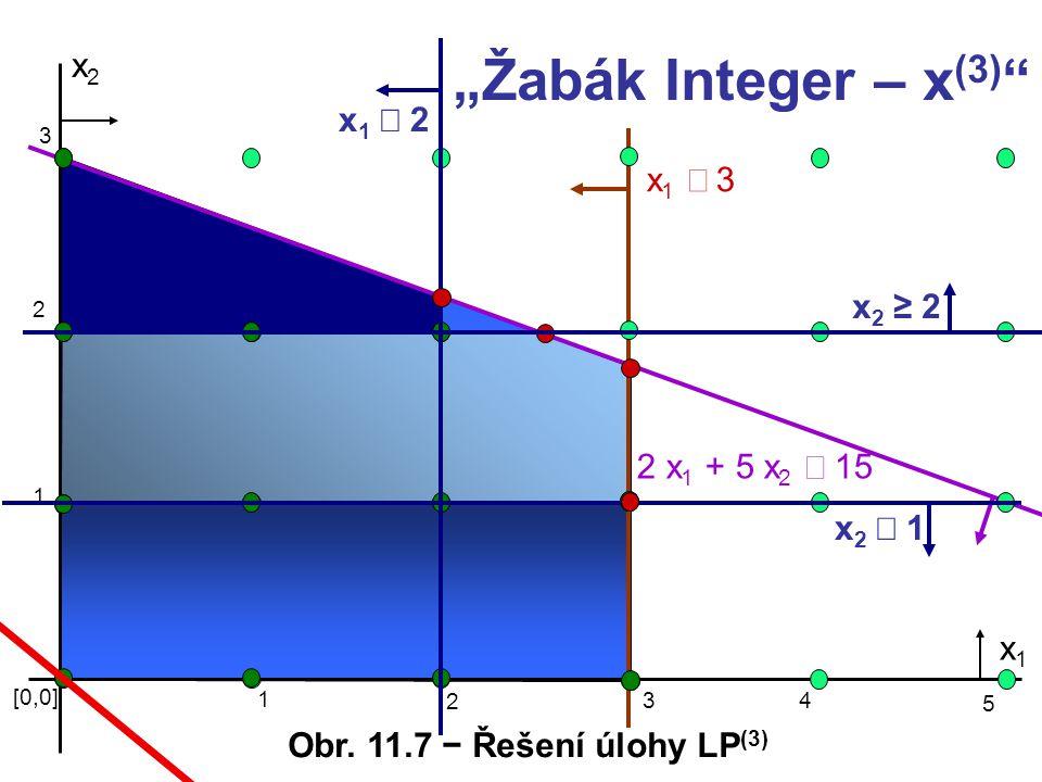 """""""Žabák Integer – x(3) x2 x1 £ 2 x1 £ 3 x2 ≥ 2 2 x1 + 5 x2 £ 15 x2 £ 1"""