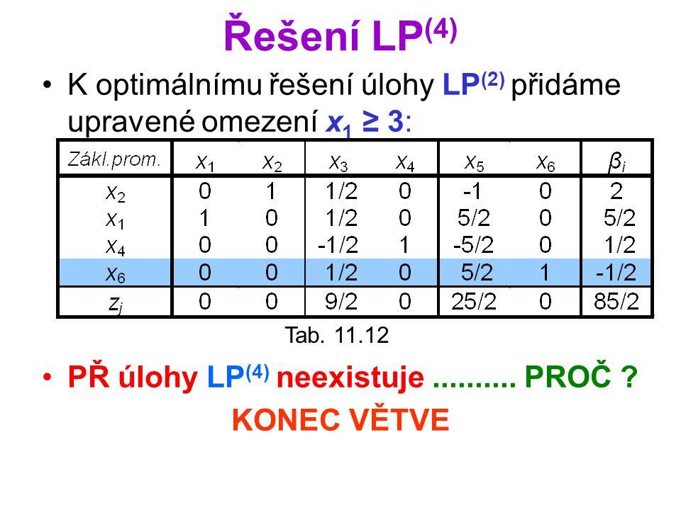 Řešení LP(4) K optimálnímu řešení úlohy LP(2) přidáme upravené omezení x1 ≥ 3: PŘ úlohy LP(4) neexistuje .......... PROČ
