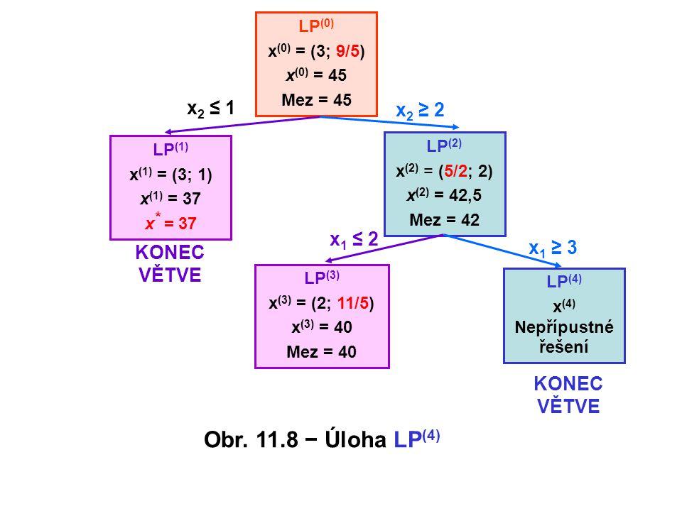 x(4) Nepřípustné řešení