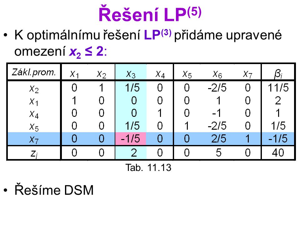 Řešení LP(5) K optimálnímu řešení LP(3) přidáme upravené omezení x2 ≤ 2: Řešíme DSM Tab. 11.13