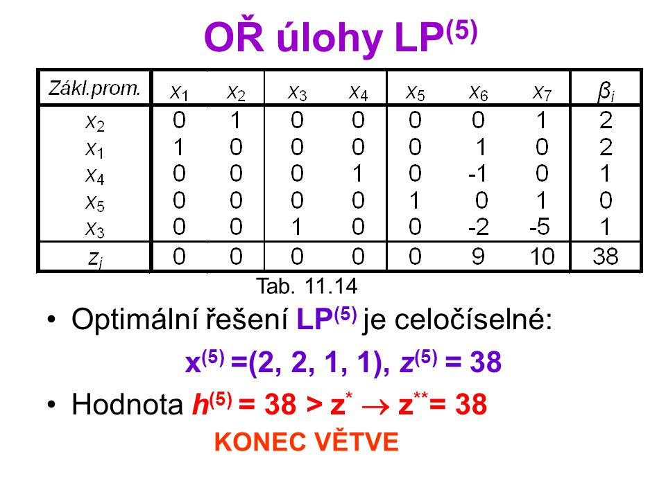 OŘ úlohy LP(5) Optimální řešení LP(5) je celočíselné: