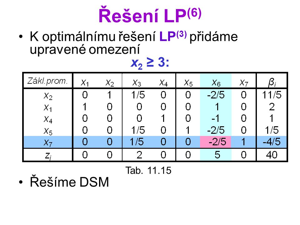 Řešení LP(6) K optimálnímu řešení LP(3) přidáme upravené omezení