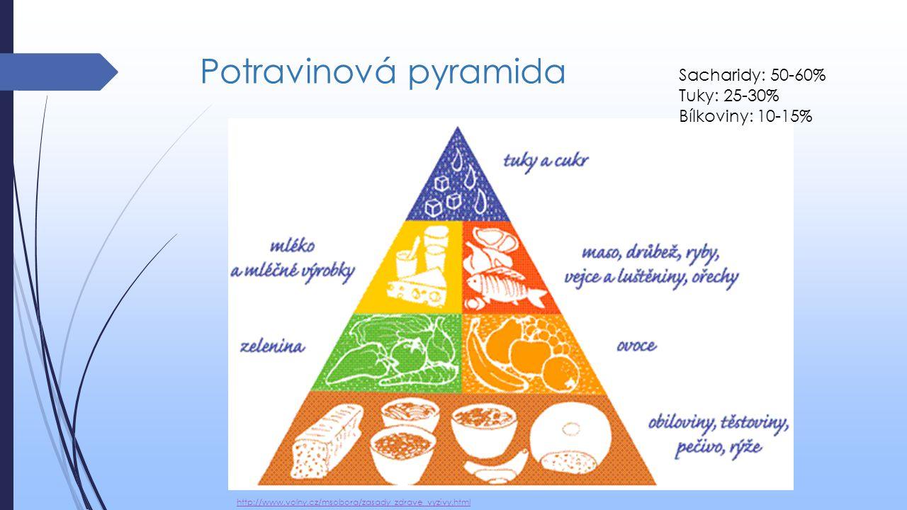 Potravinová pyramida Sacharidy: 50-60% Tuky: 25-30% Bílkoviny: 10-15%