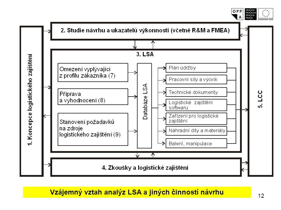 Vzájemný vztah analýz LSA a jiných činností návrhu