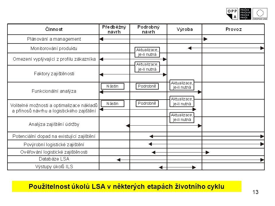 Použitelnost úkolů LSA v některých etapách životního cyklu
