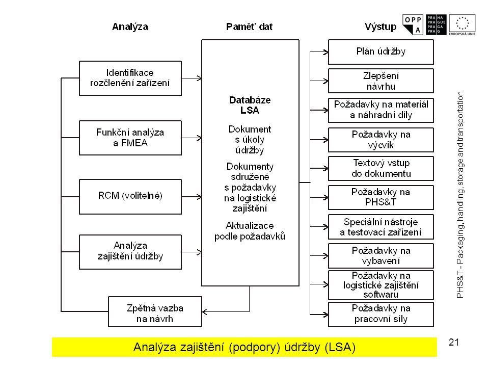 Analýza zajištění (podpory) údržby (LSA)