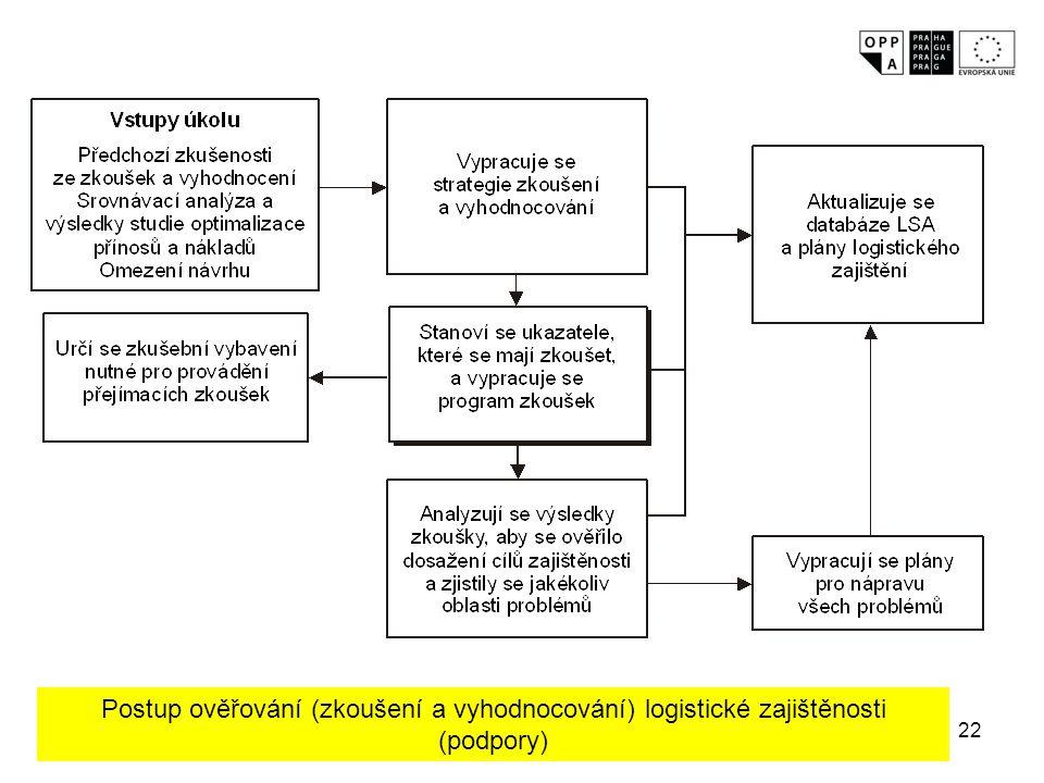 Postup ověřování (zkoušení a vyhodnocování) logistické zajištěnosti (podpory)