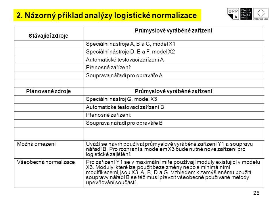 2. Názorný příklad analýzy logistické normalizace