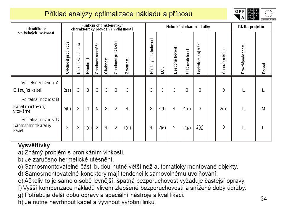 Příklad analýzy optimalizace nákladů a přínosů