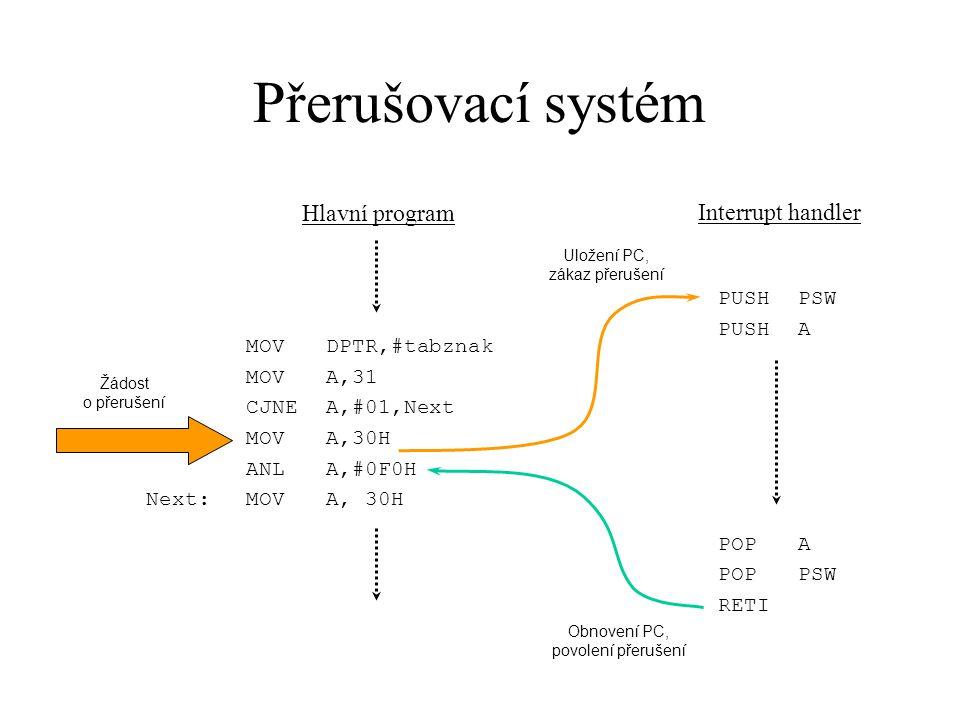 Přerušovací systém Hlavní program Interrupt handler PUSH PSW PUSH A