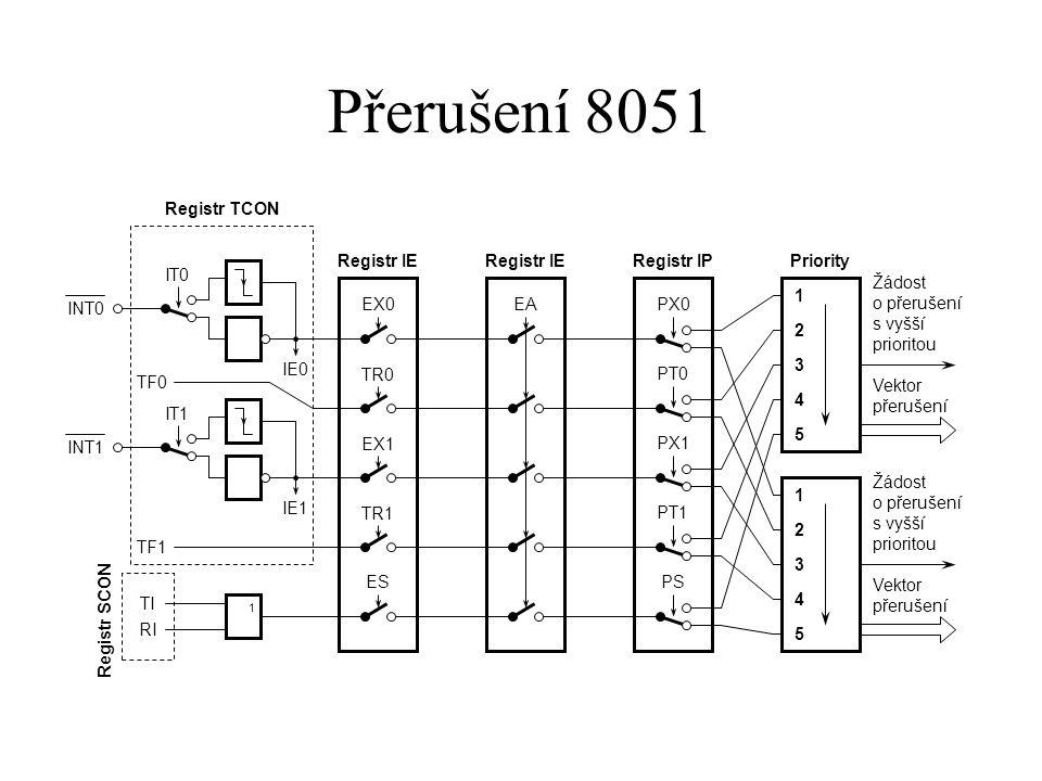 Přerušení 8051 EX0 TR0 EX1 TR1 ES Registr IE EA PX0 PT0 PX1 PT1 PS