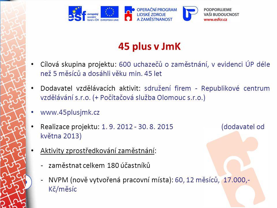 45 plus v JmK Cílová skupina projektu: 600 uchazečů o zaměstnání, v evidenci ÚP déle než 5 měsíců a dosáhli věku min. 45 let.