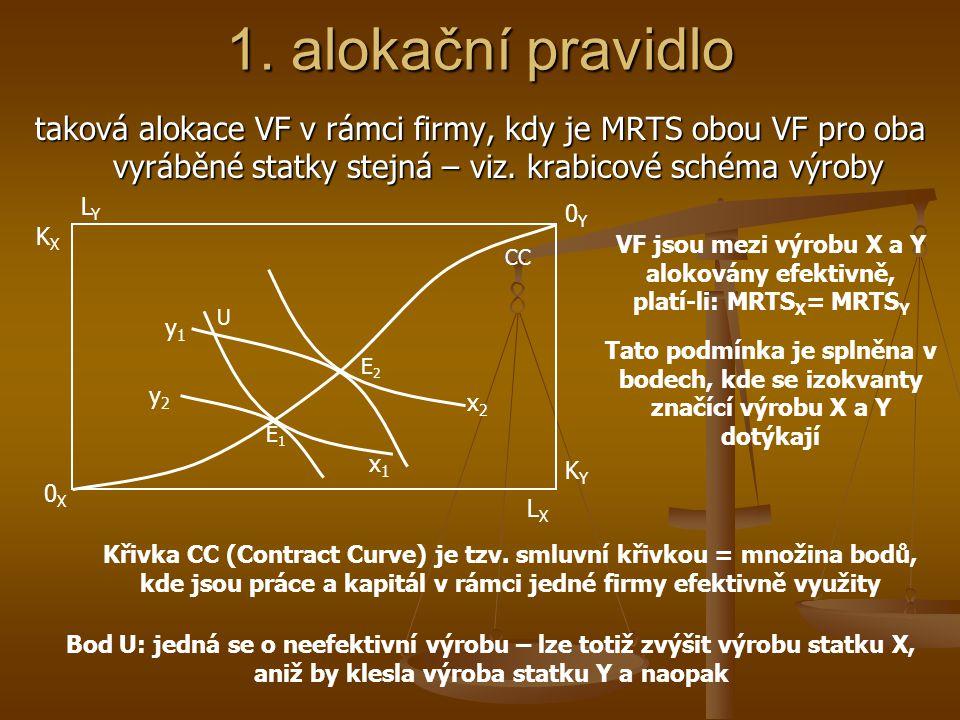 VF jsou mezi výrobu X a Y alokovány efektivně, platí-li: MRTSX= MRTSY