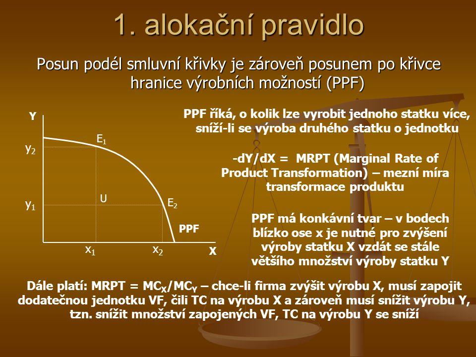1. alokační pravidlo Posun podél smluvní křivky je zároveň posunem po křivce hranice výrobních možností (PPF)